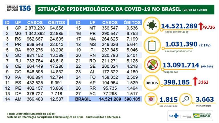 Covid-19: 13.091.714 milhões de pessoas estão recuperadas no Brasil