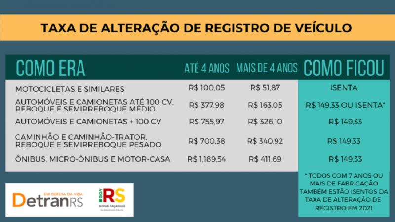 Está mais barato transferir veículo no Rio Grande do Sul